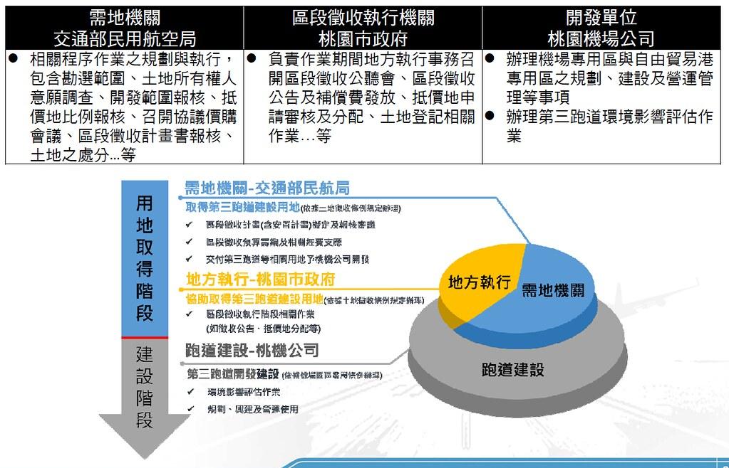 桃園航空城機場園區各機關權責。圖表來源:環評書件