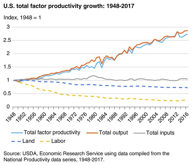 U.S. Total Factor Productivity Growth: 1948-2017 chart