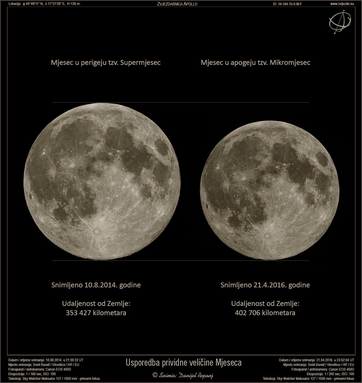 Usporedba prividne veličine Mjeseca
