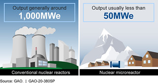 Figure 1. Conventional nuclear reactors produce around 1,000 megawatts electric (MWe) and can power cities. Microreactors generally produce less than 50 MWe and could supply enough power for smaller communities in remote locations. | by U.S. GAO