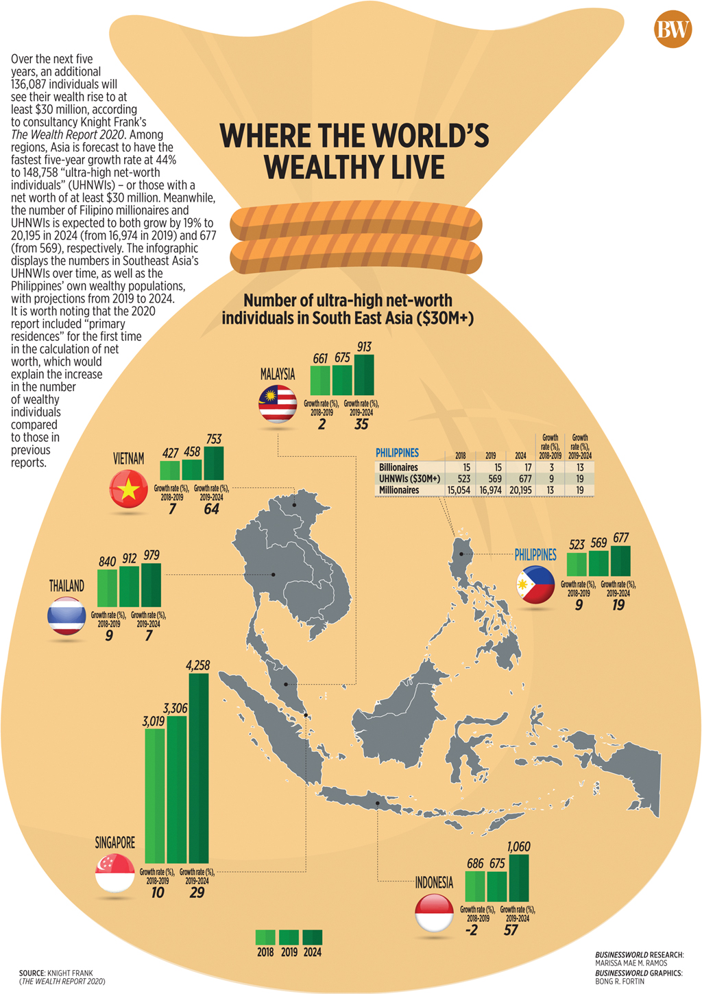 Where the world's wealthy live