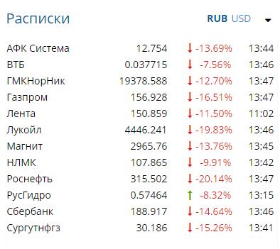 Налетай, подешевело! Российские акции в крутом пике Screenshot_3