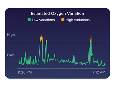 Fitbit's new Estimated Oxygen Variation graph.