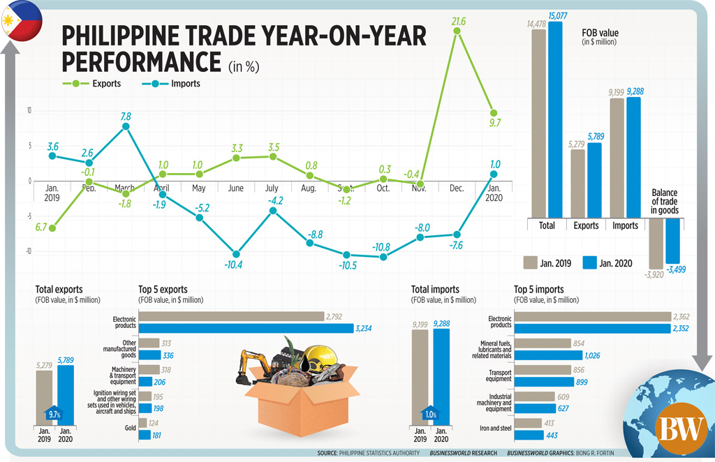 Philippine trade year-on-year performance (January 2020)