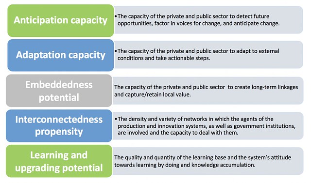 The five features of success for transformation and upgrading