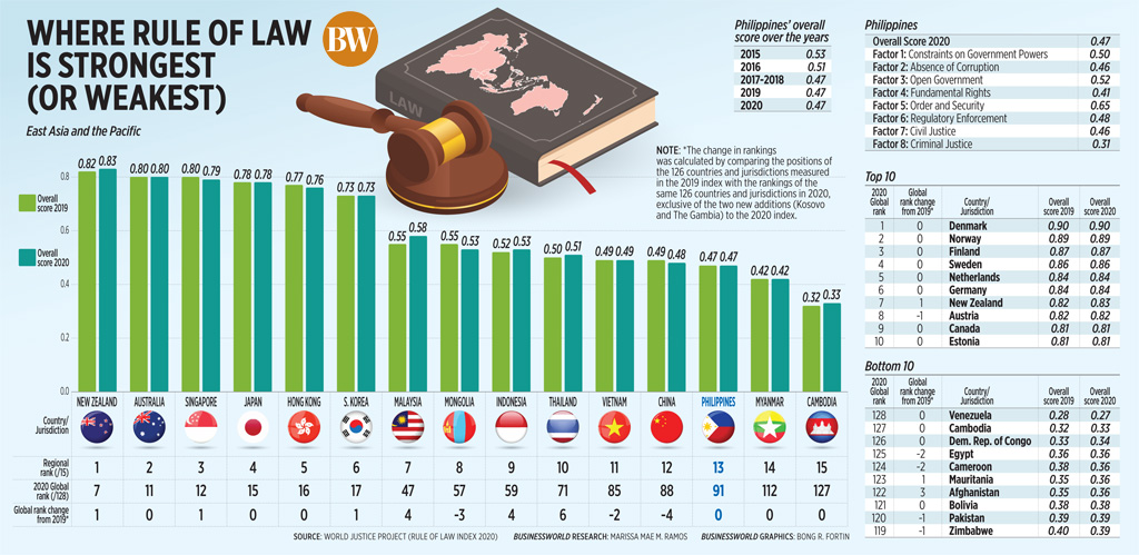 Where rule of law is strongest (or weakest)