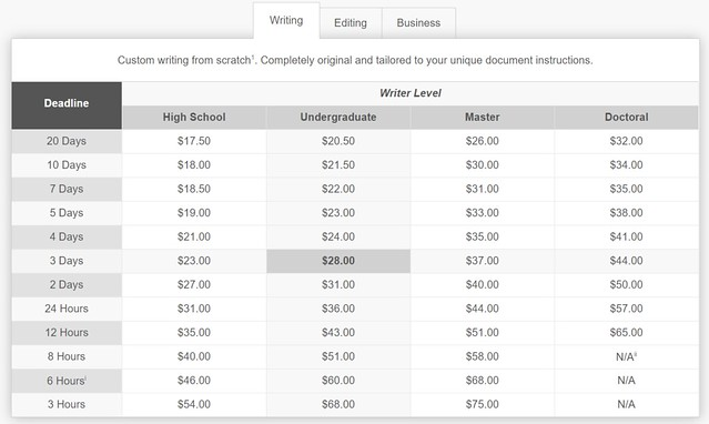 Price list for writing at Ultius