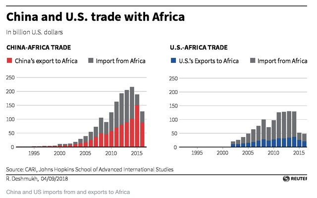 China and US imports from and exports to Africa