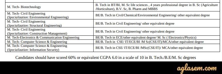 Jaypee M.Tech 2020 Eligibility Criteria