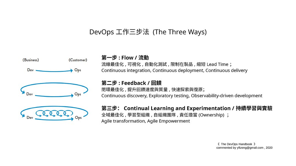 The DevOps Three Ways - Commented by yftzeng/me