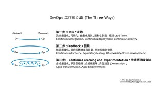 DevOps工作三步法 (The Three Ways) | by yi-feng1