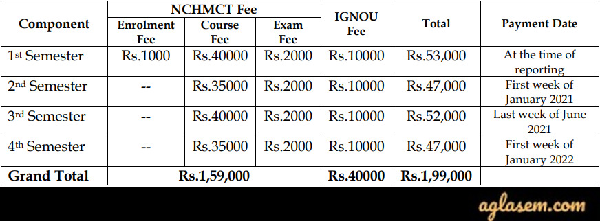 NCHMCT and IGNOU M.Sc. Hospitality Administration 2020 Fee Structure