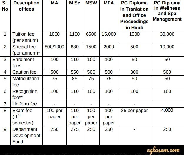 SSUS Admission 2020 Fee structure