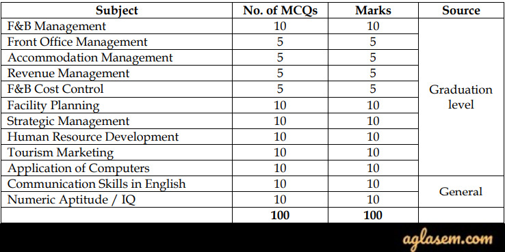 NCHMCT and IGNOU M.Sc. Hospitality Administration 2020 Written Test Pattern