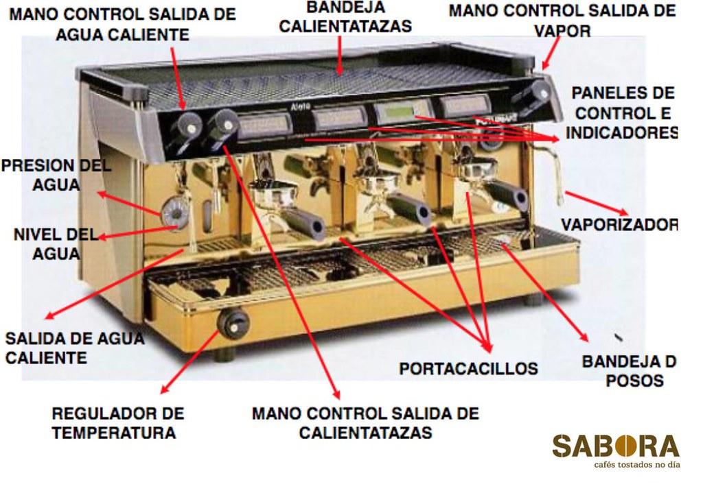 Elementos que componen una cafetera expreso