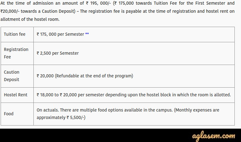 DAIICT Admission 2020 Fee Structure for M.Sc