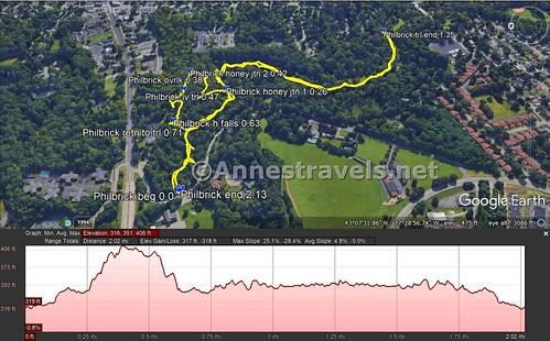 Visual trail map and elevation profile for my hike in Channing H. Philbrick Park, Penfield, New York