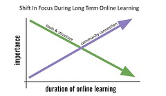 Shift In Focus During Long Term Online Learning