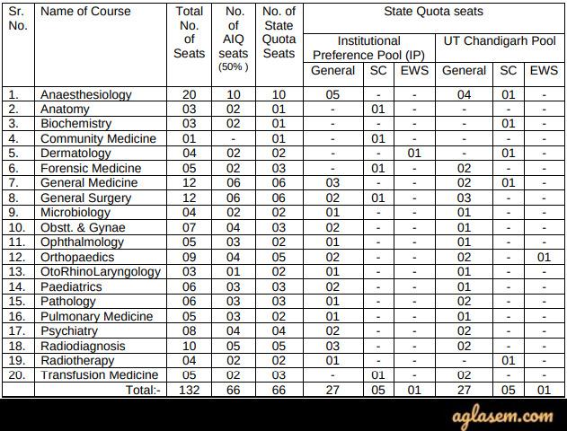 Chandigarh PG Medical Seats Intake 2020