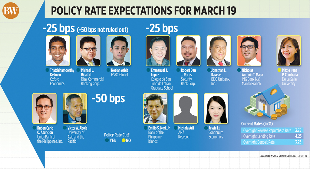 Policy rate expectations for March 19