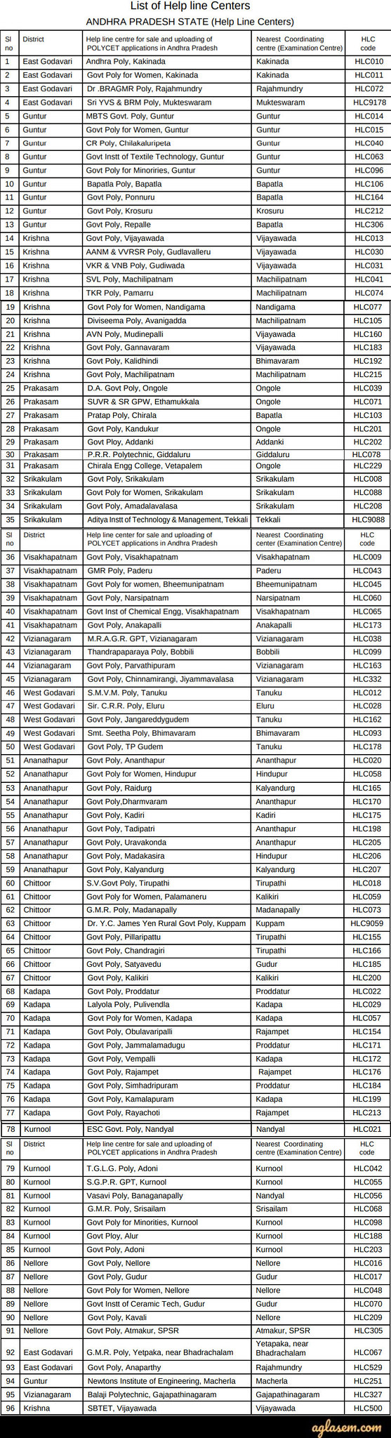 AP POLYCET 2020 Examination centers