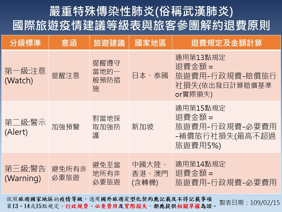 國際旅遊疫情建議等級表與旅客參團解約退費機制
