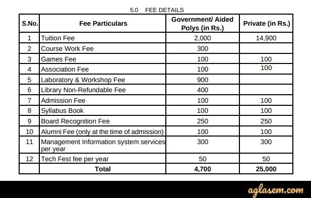 AP POLYCET 2020 Fee Structure