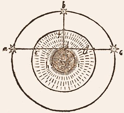 """spiegazione di Galileo della """"illusione del Sole"""""""