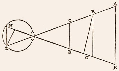 Diagrammi sul discorso sulla visione