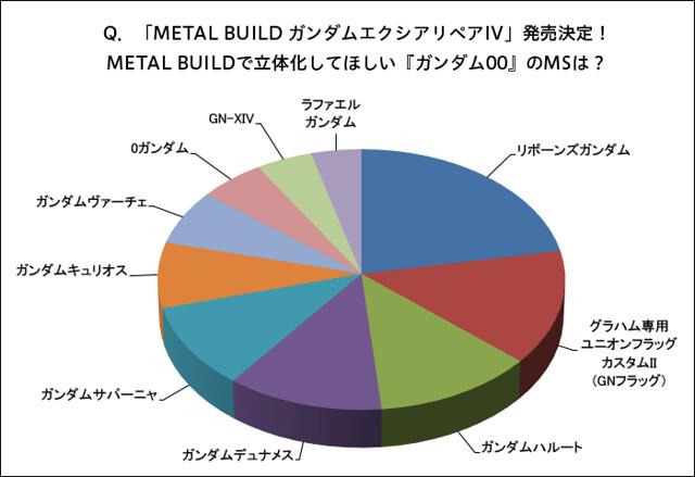 第一名的怨念極深!鋼彈國勢調查《機動戰士鋼彈00》機體 METAL BUILD 化期待度票選結果出爐