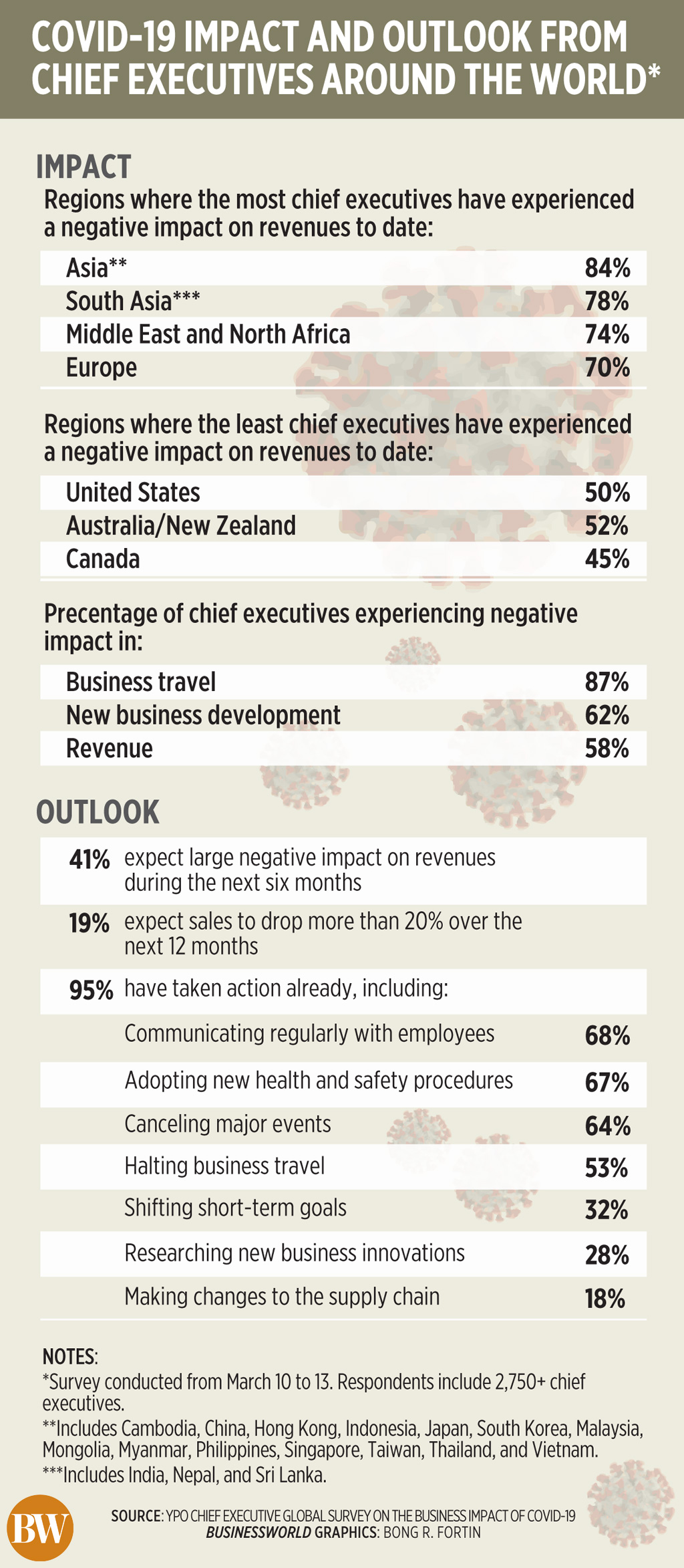 COVID-19 impact and outlook from chief executives around the world