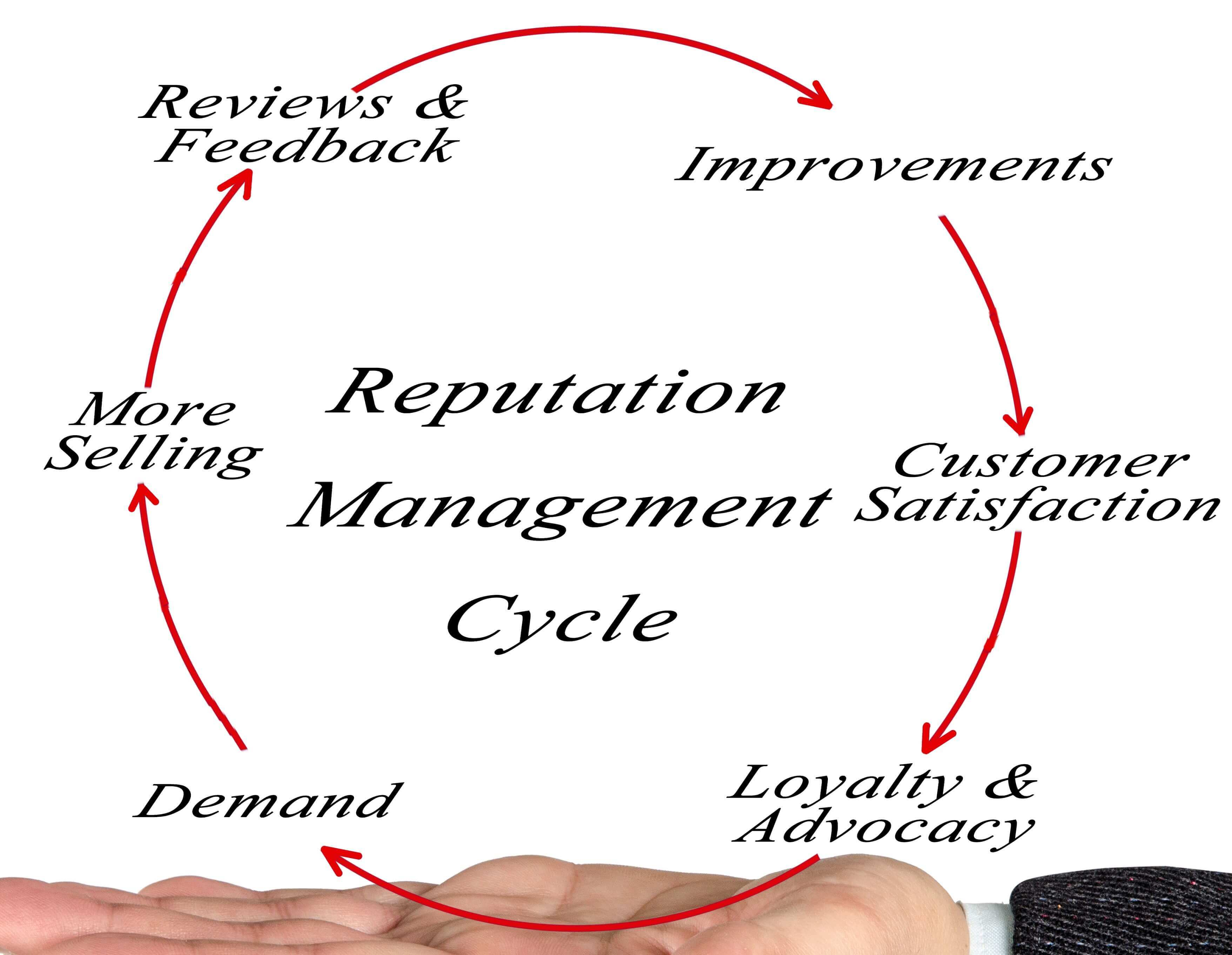 Online Reputation Management Profile Defenders Stockton CA