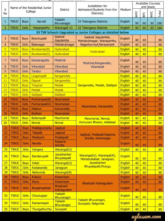 TSRJC CET 2020 - Last Date (Extended) Exam Date, Notification