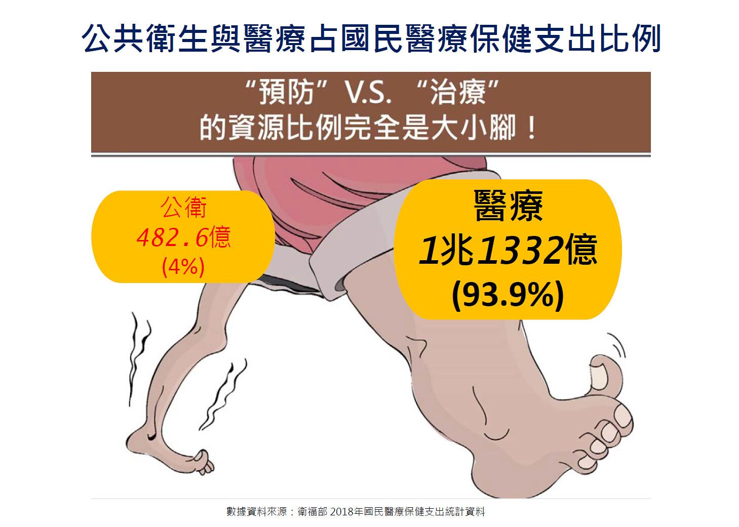 醫療和公共衛生占國民醫療保健支出比例,猶如巨人和侏儒。(製圖:台灣公共衛生促進協會)