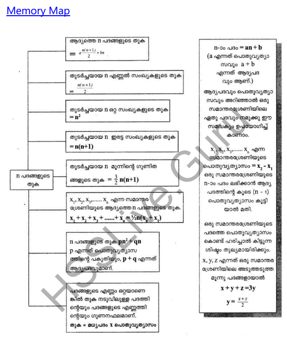 Kerala Syllabus 10th Standard Maths Solutions Chapter 1 Arithmetic Sequences in Malayalam 100