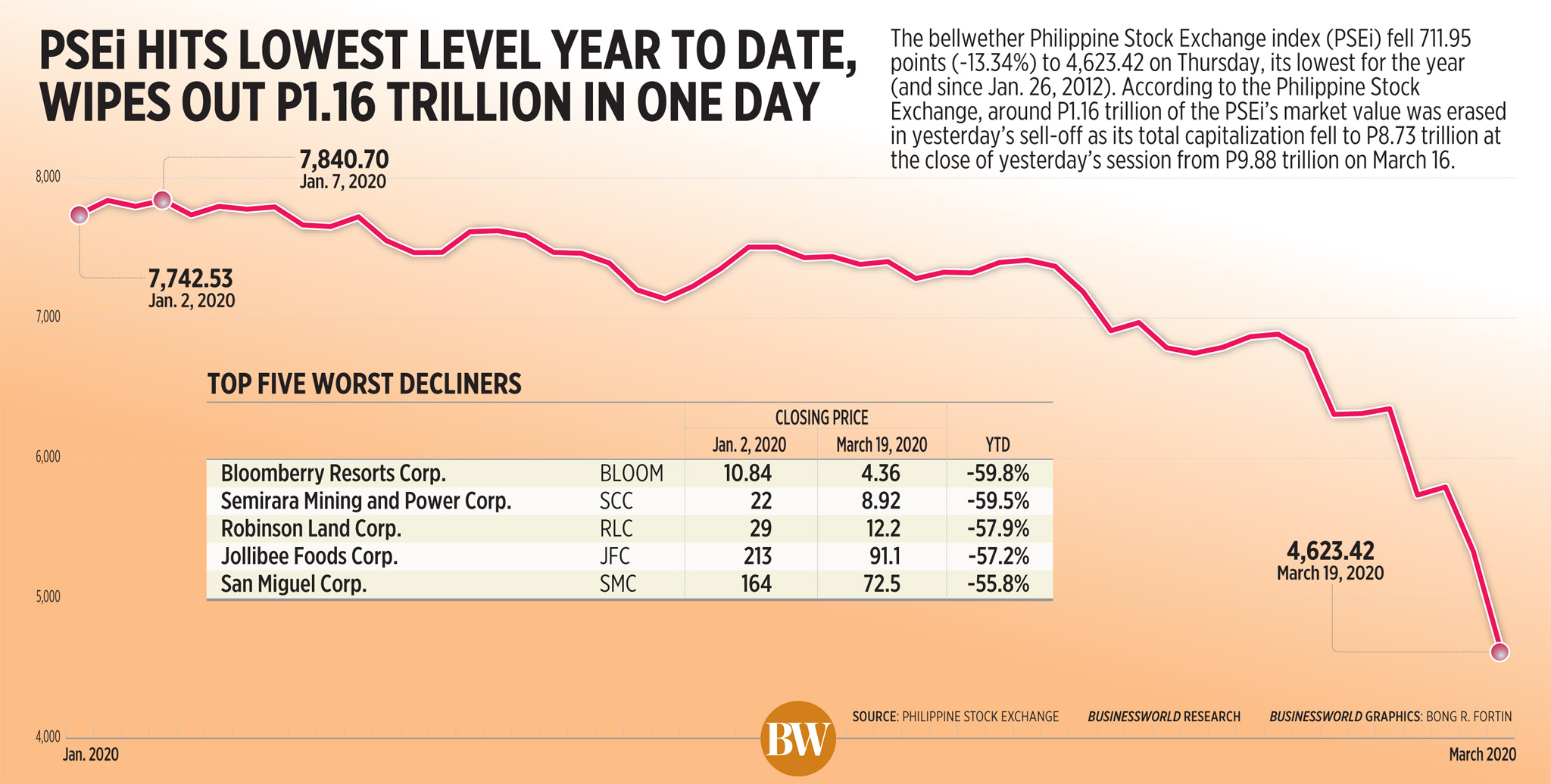 PSEi hits lowest level year to date, wipes out P1.16 trillion in one day