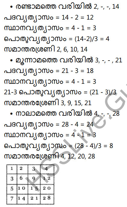 Kerala Syllabus 10th Standard Maths Solutions Chapter 1 Arithmetic Sequences in Malayalam 25