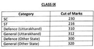Sainik School Ghorakhal Cut off Class 6