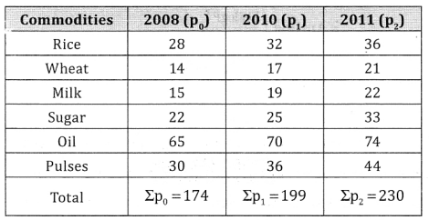2nd PUC Statistics Question Bank Chapter 2 Index Number - 27