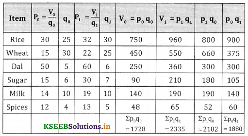 2nd PUC Statistics Question Bank Chapter 2 Index Number - 41