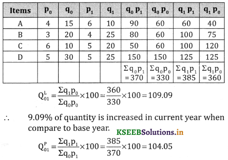 2nd PUC Statistics Question Bank Chapter 2 Index Number - 71