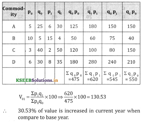 2nd PUC Statistics Question Bank Chapter 2 Index Number - 87