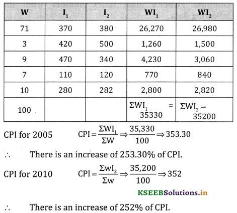 2nd PUC Statistics Question Bank Chapter 2 Index Number - 115