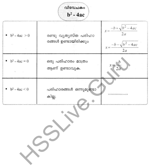 Kerala Syllabus 10th Standard Maths Solutions Chapter 4 Second Degree Equations in Malayalam 70