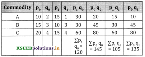 2nd PUC Statistics Question Bank Chapter 2 Index Number - 61