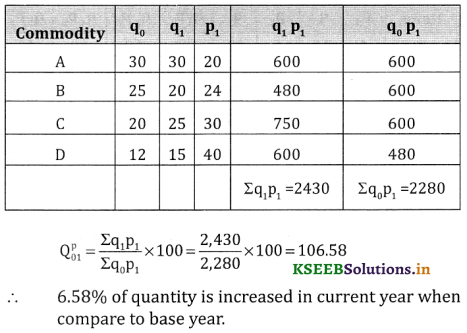 2nd PUC Statistics Question Bank Chapter 2 Index Number - 81