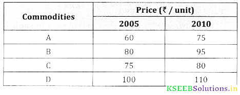2nd PUC Statistics Question Bank Chapter 2 Index Number - 117