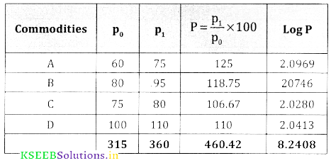 2nd PUC Statistics Question Bank Chapter 2 Index Number - 118