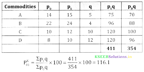 2nd PUC Statistics Question Bank Chapter 2 Index Number - 140