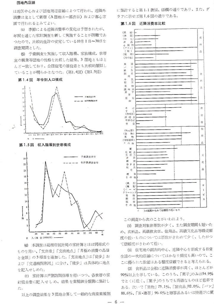 日本住宅公団団地内店舗研究 (3)